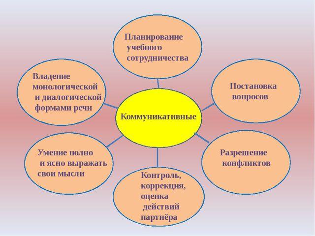 Коммуникативные Планирование учебного сотрудничества Постановка вопросов Раз...