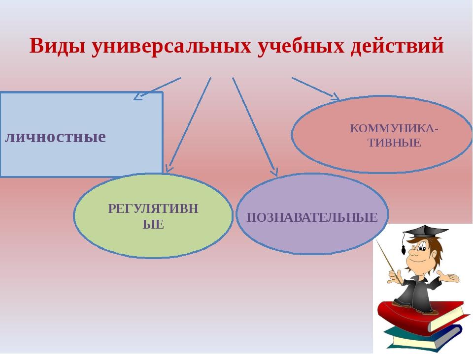 Виды универсальных учебных действий личностные РЕГУЛЯТИВНЫЕ КОММУНИКА-ТИВНЫЕ...