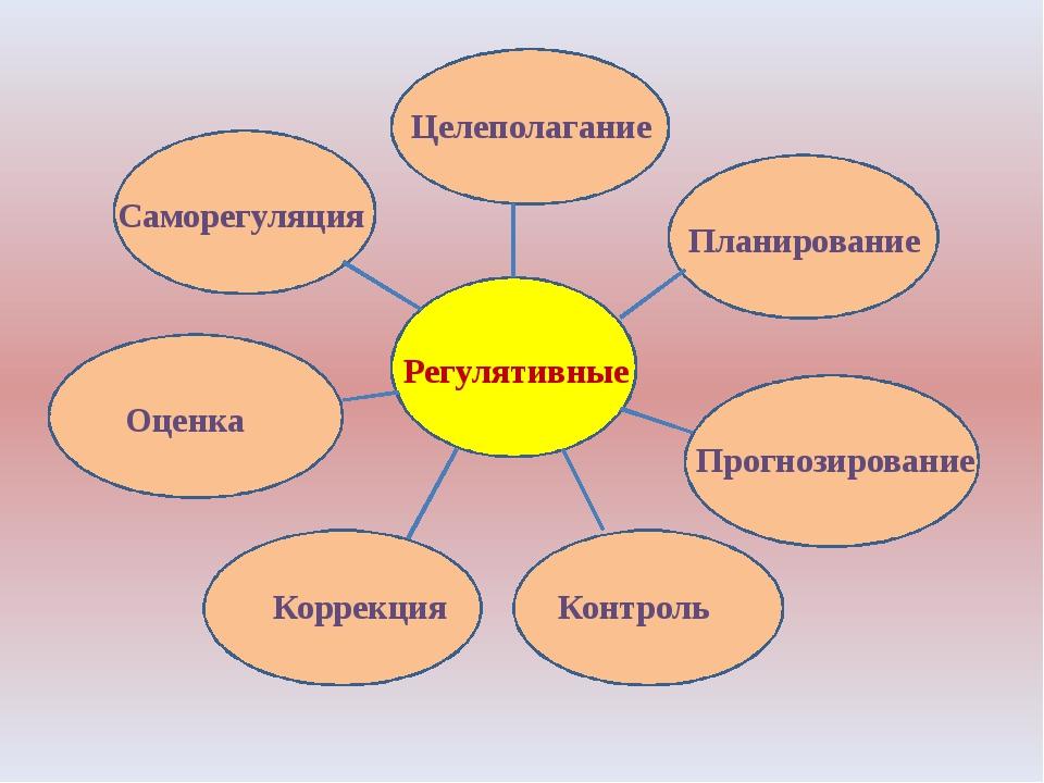 Регулятивные Целеполагание Планирование Прогнозирование Контроль Коррекция О...