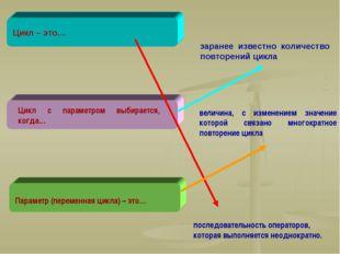 Цикл – это… последовательность операторов, которая выполняется неоднократно.