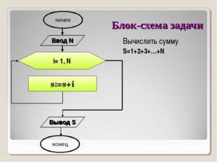 Блок-схема задачи i= 1, N s:=s+i начало конец Ввод N Вывод S Вычислить сумму