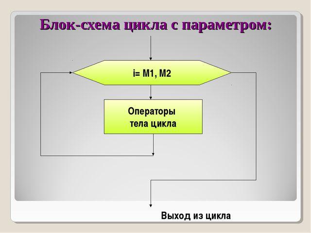 Блок-схема цикла с параметром: i= M1, M2 Операторы тела цикла Выход из цикла