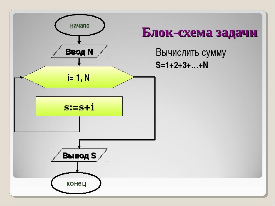 Блок-схема задачи i= 1, N s:=s+i начало конец Ввод N Вывод S Вычислить сумму...