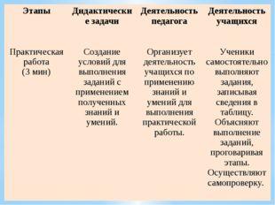 Этапы Дидактические задачи Деятельность педагога Деятельность учащихся Практ