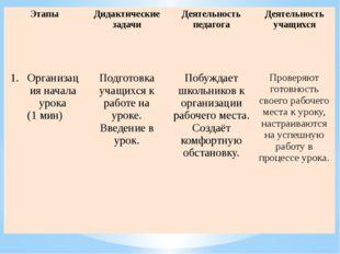 Этапы Дидактические задачи Деятельность педагога Деятельность учащихся Органи