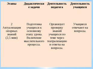 Этапы Дидактические задачи Деятельность педагога Деятельность учащихся 2 Акту