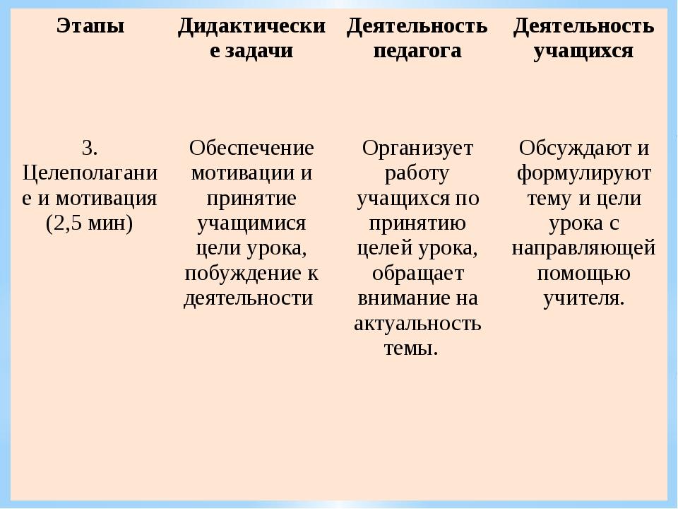 Этапы Дидактические задачи Деятельность педагога Деятельность учащихся 3. Цел...