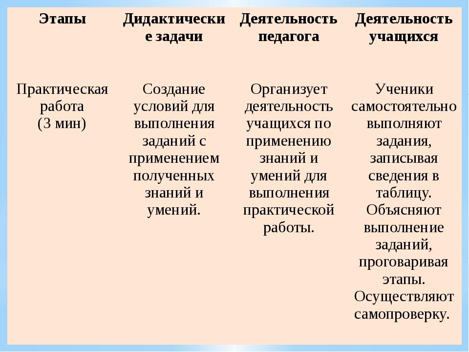 Этапы Дидактические задачи Деятельность педагога Деятельность учащихся Практ...