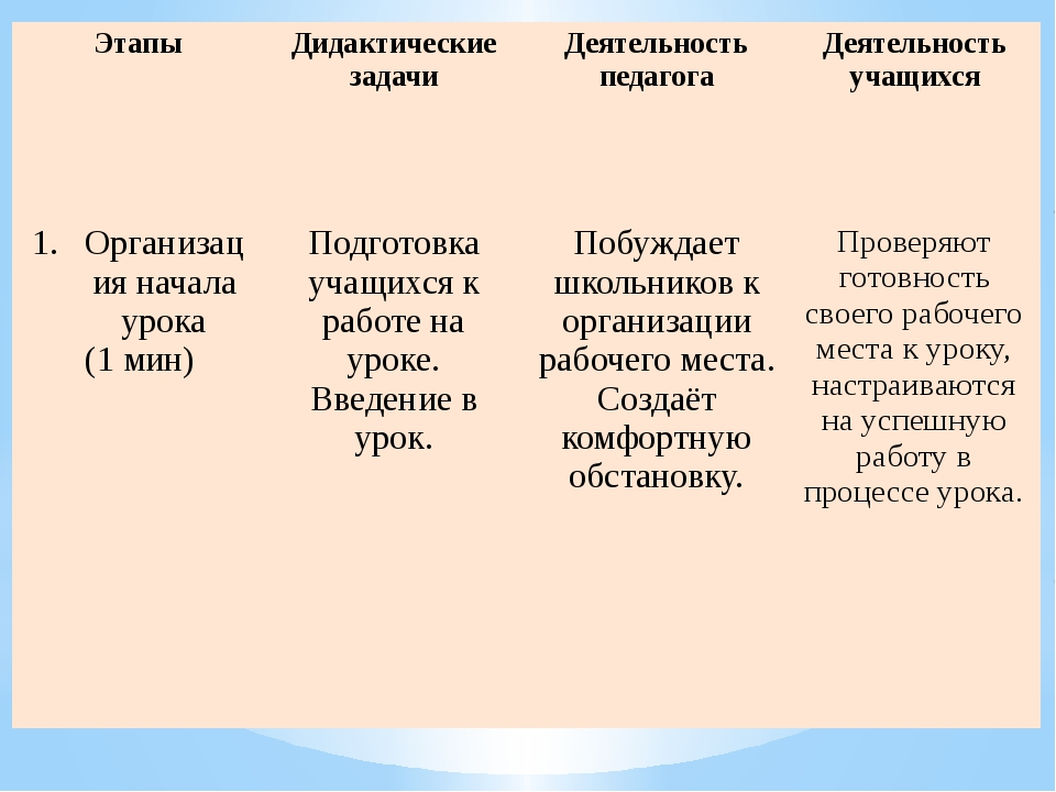 Этапы Дидактические задачи Деятельность педагога Деятельность учащихся Органи...