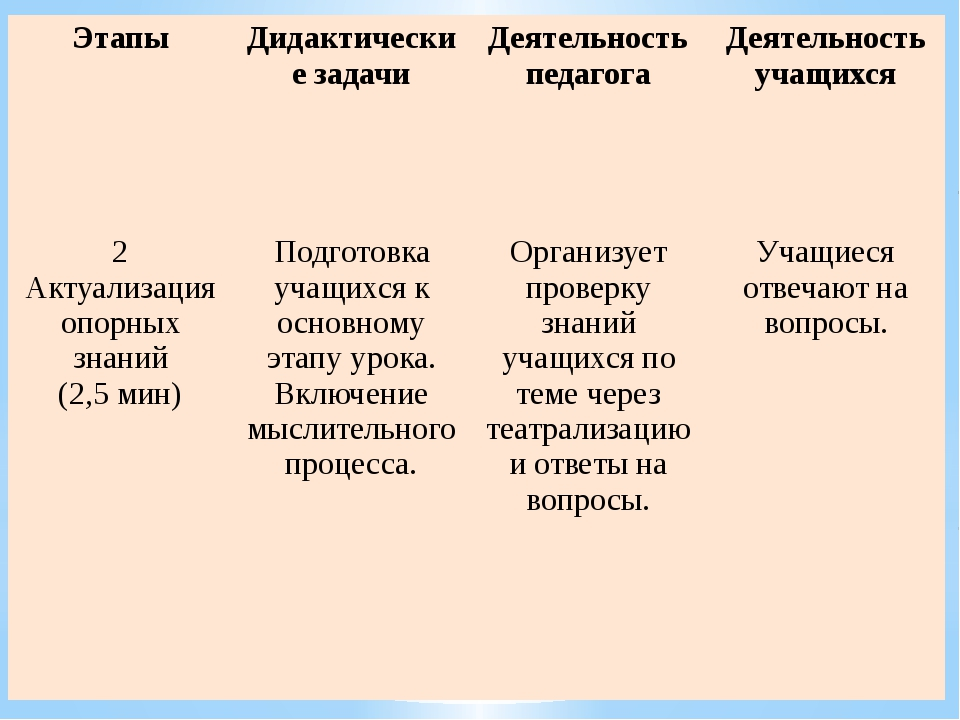 Этапы Дидактические задачи Деятельность педагога Деятельность учащихся 2 Акту...
