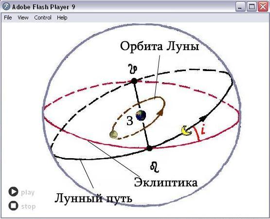 Движение_луны_по_орб1