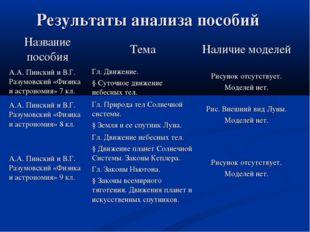 Результаты анализа пособий Название пособияТемаНаличие моделей А.А. Пинский