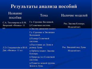 Результаты анализа пособий Название пособияТемаНаличие моделей С.А. Тихомир