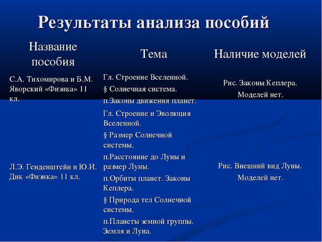 Результаты анализа пособий Название пособияТемаНаличие моделей С.А. Тихомир...