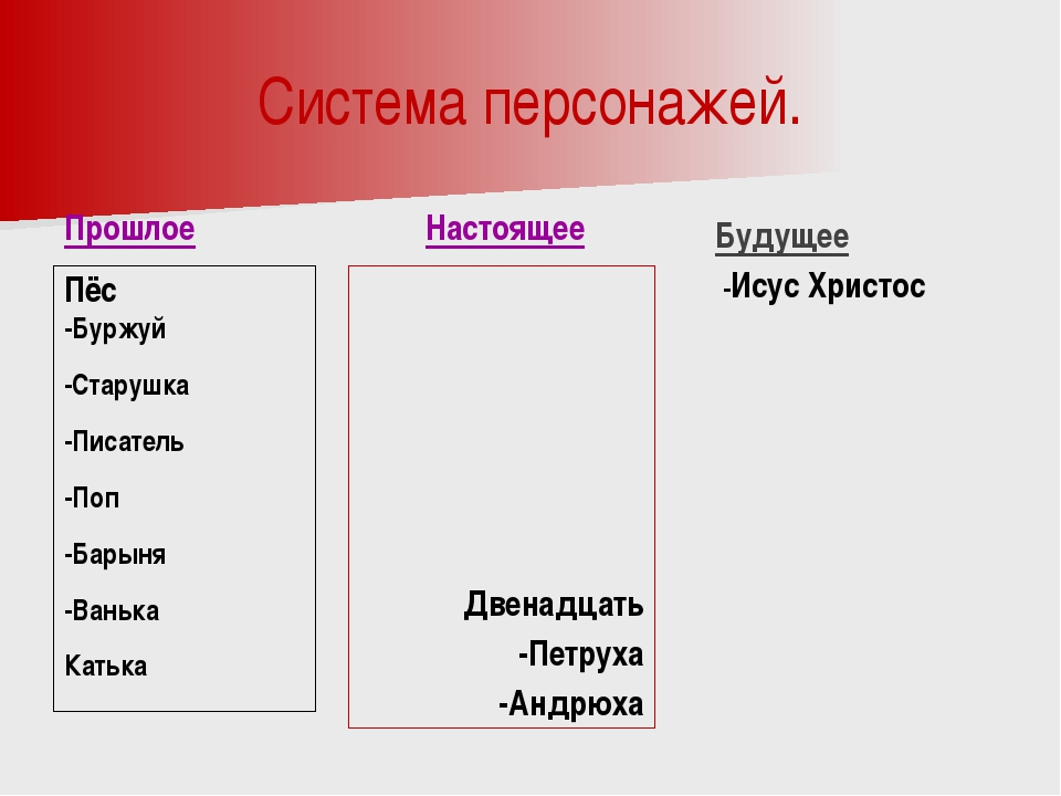 Система персонажей. Прошлое Пёс -Буржуй -Старушка -Писатель -Поп -Барыня -Ван...