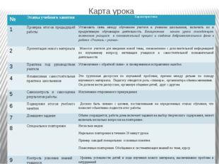 Карта урока № Этапы учебного занятия Характеристика 1 Проверка итогов предыду