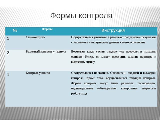 Формы контроля № Формы Инструкция 1 Самоконтроль Осуществляется учеником. Сра...