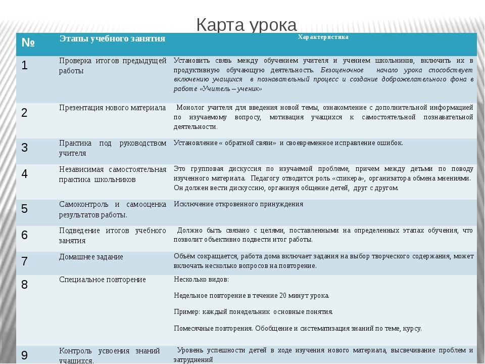 Карта урока № Этапы учебного занятия Характеристика 1 Проверка итогов предыду...