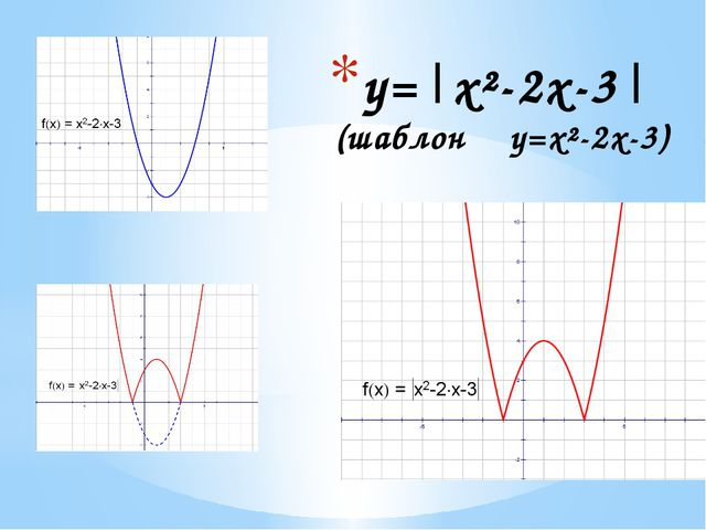 у=|х²-2х-3| (шаблон у=х²-2х-3)