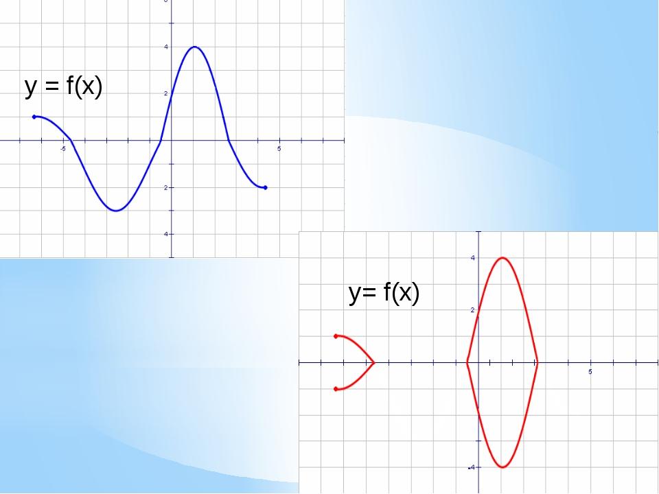y = f(x) ।y।= f(x)