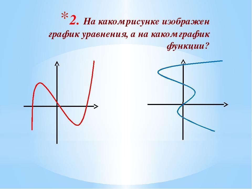 2. На каком рисунке изображен график уравнения, а на каком график функции?