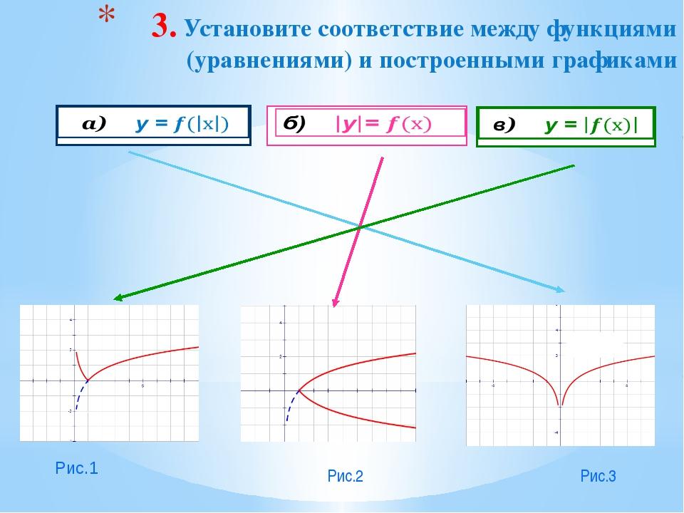 3. Установите соответствие между функциями (уравнениями) и построенными графи...