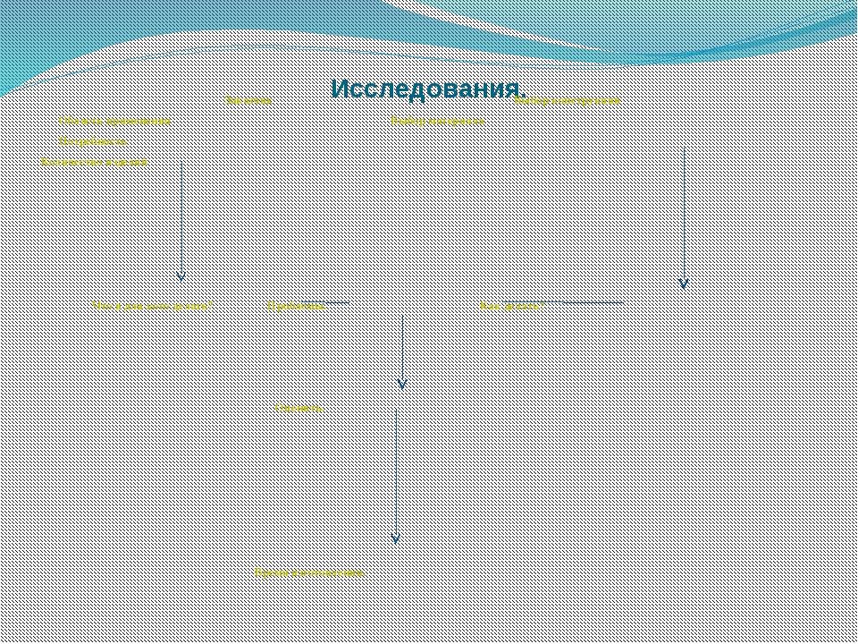Исследования. Заказчик Выбор конструкции Область применения Выбор материала П...