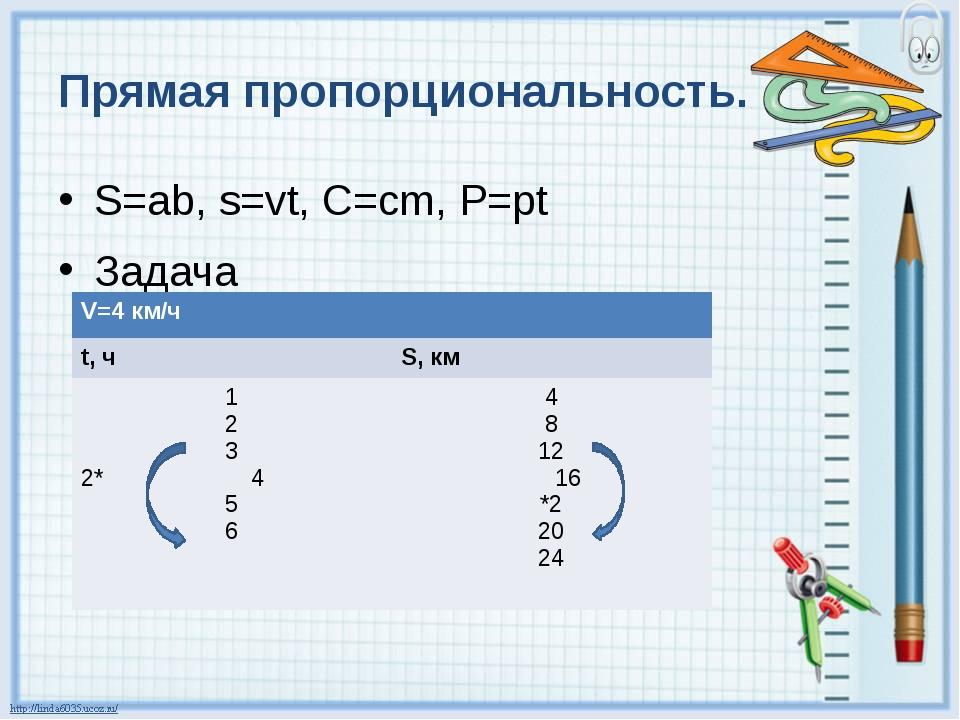 Прямая пропорциональность. S=ab, s=vt, C=cm, P=pt Задача V=4км/ч t,ч S,км 1 2...