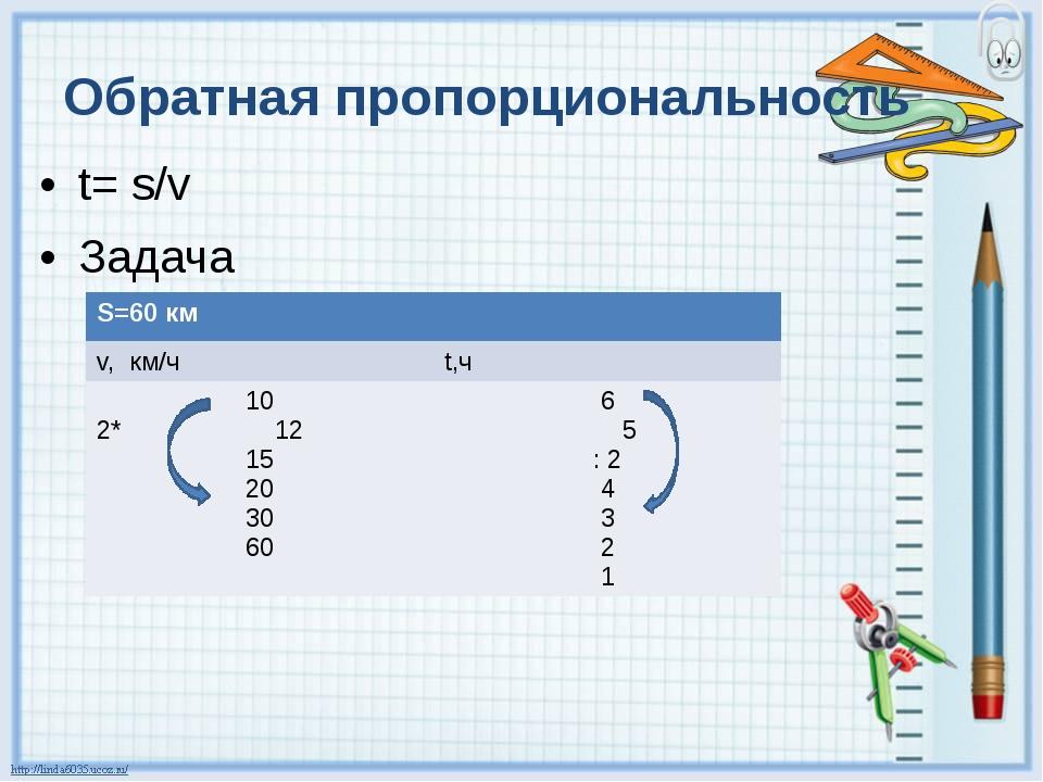 Обратная пропорциональность t= s/v Задача S=60км v,км/ч t,ч 10 2*12 15 20 30...