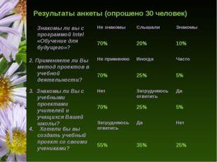 Результаты анкеты (опрошено 30 человек) Знакомы ли вы с программой Intel «Обу