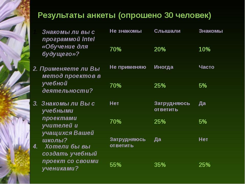 Результаты анкеты (опрошено 30 человек) Знакомы ли вы с программой Intel «Обу...