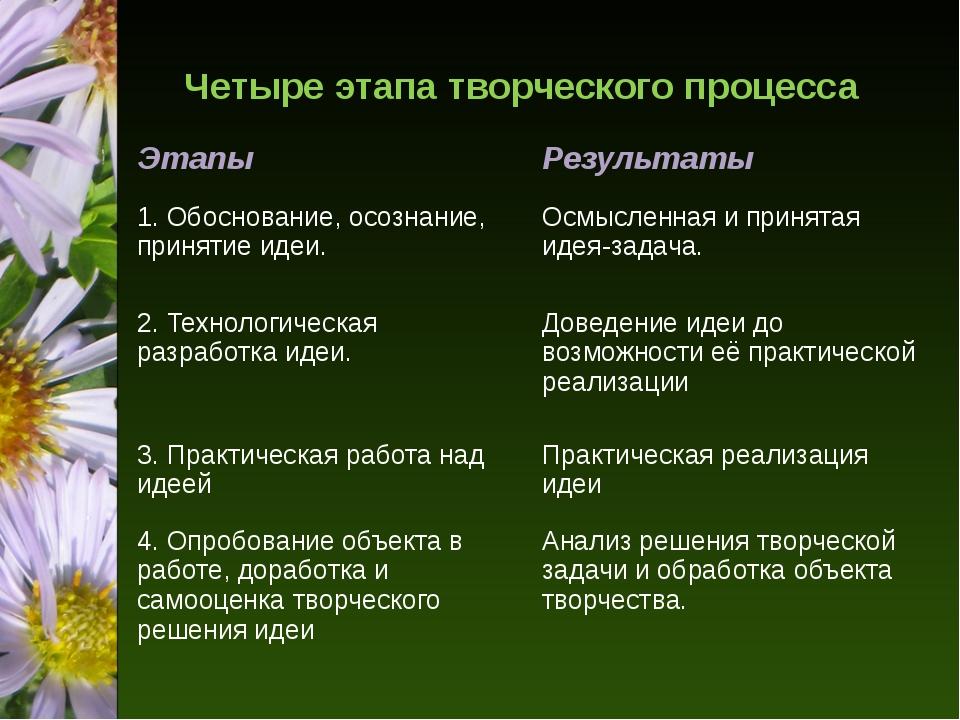 Четыре этапа творческого процесса Этапы Результаты 1. Обоснование, осознание,...