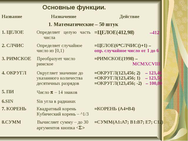 Основные функции. НазваниеНазначениеДействие 1. Математические – 50 штук 1...