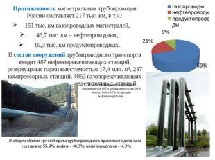 Протяженность магистральных трубопроводов России составляет 217 тыс. км, в т.