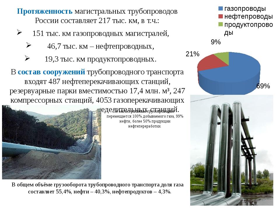 Протяженность магистральных трубопроводов России составляет 217 тыс. км, в т....