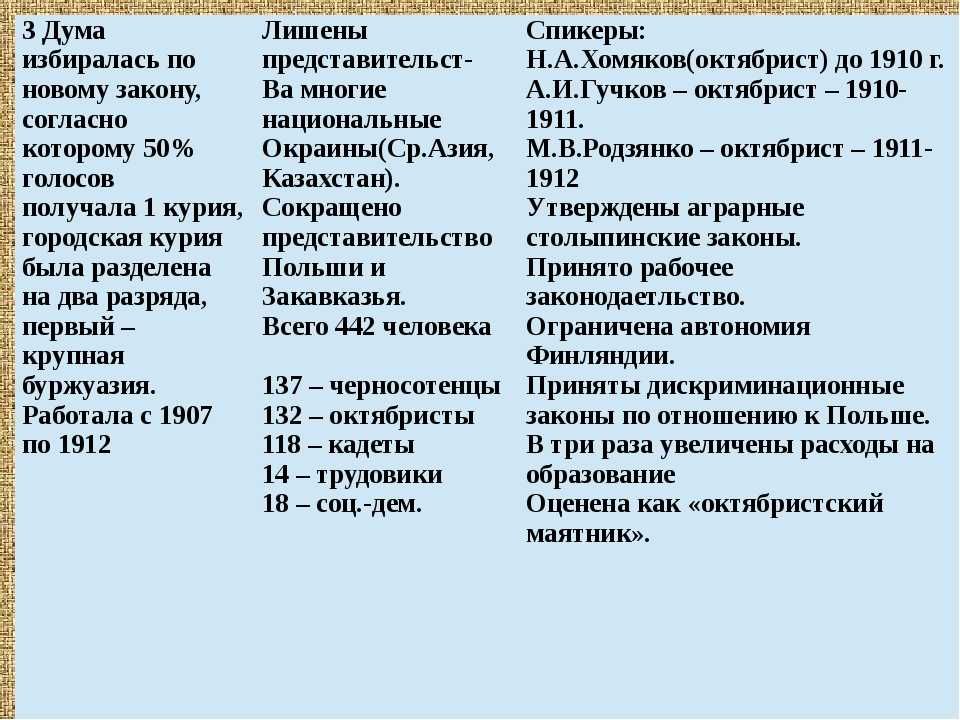 3 Дума избиралась поновомузакону, согласнокоторому50% голосов получала 1 кур...