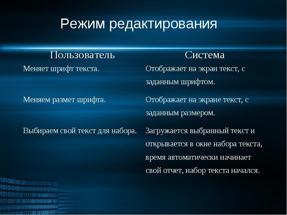 Режим редактирования ПользовательСистема Меняет шрифт текста.Отображает на...