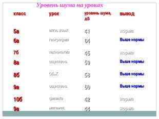Уровень шума на уроках классурокуровень шума, дБвывод 5аангл. язык41но