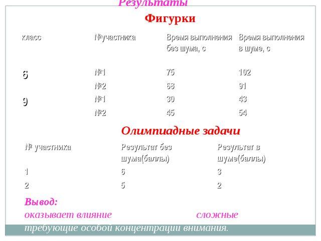 Результаты Фигурки Олимпиадные задачи Вывод: на результативность мыслительны...
