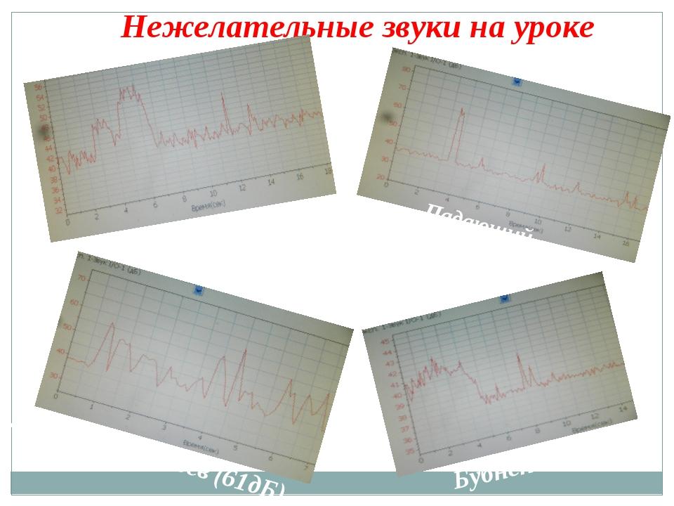 Нежелательные звуки на уроке крик(55дБ) Падающий предмет(авторучка) (67дБ) Д...