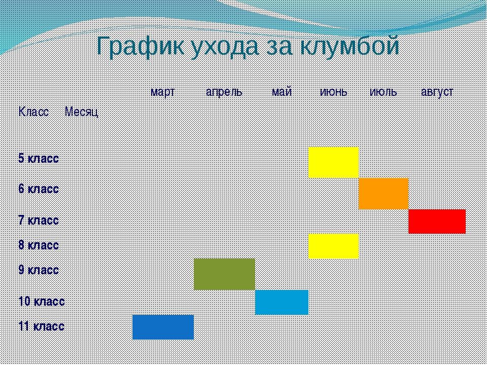 График ухода за клумбой Класс Месяц март апрель май июнь июль август 5 класс...