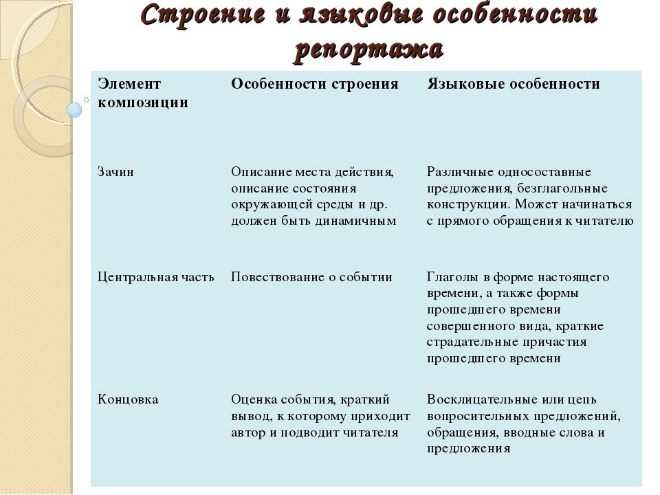 Строение и языковые особенности репортажа Элемент композицииОсобенности стро...
