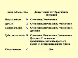Числа /Множества Допустимые алгебраические операции Натуральные N Сложение; У