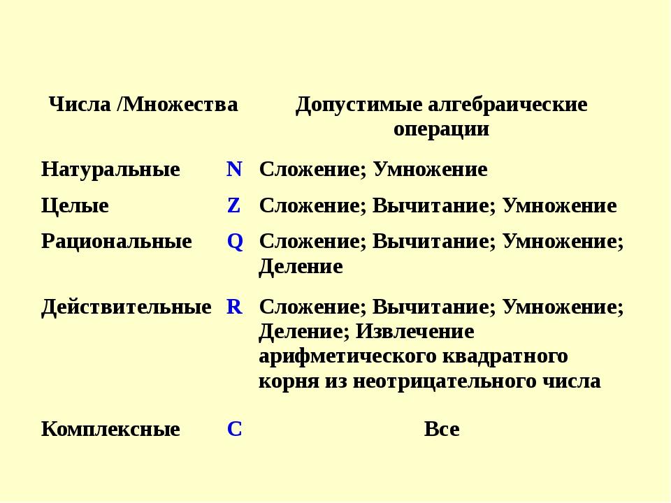 Числа /Множества Допустимые алгебраические операции Натуральные N Сложение; У...