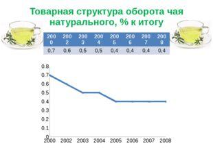 Товарная структура оборота чая натурального, % к итогу 2000 2002 2003 2004 20