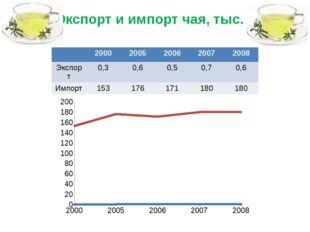 Экспорт и импорт чая, тыс. т 2000 2005 2006 2007 2008 Экспорт 0,3 0,6 0,5 0,7