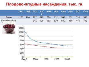 Плодово-ягодные насаждения, тыс. га 1970 1985 2000 2002 2003 2004 2005 2006 2