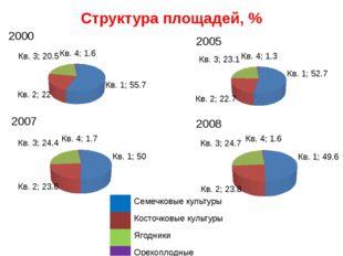 Структура площадей, % 2000 2008 2007 2005 Семечковые культуры Косточковые кул