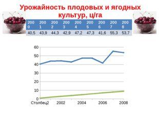 Урожайность плодовых и ягодных культур, ц/га 2000 2001 2002 2003 2004 2005 20