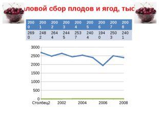 Валовой сбор плодов и ягод, тыс. т 2000 2001 2002 2003 2004 2005 2006 2007 20